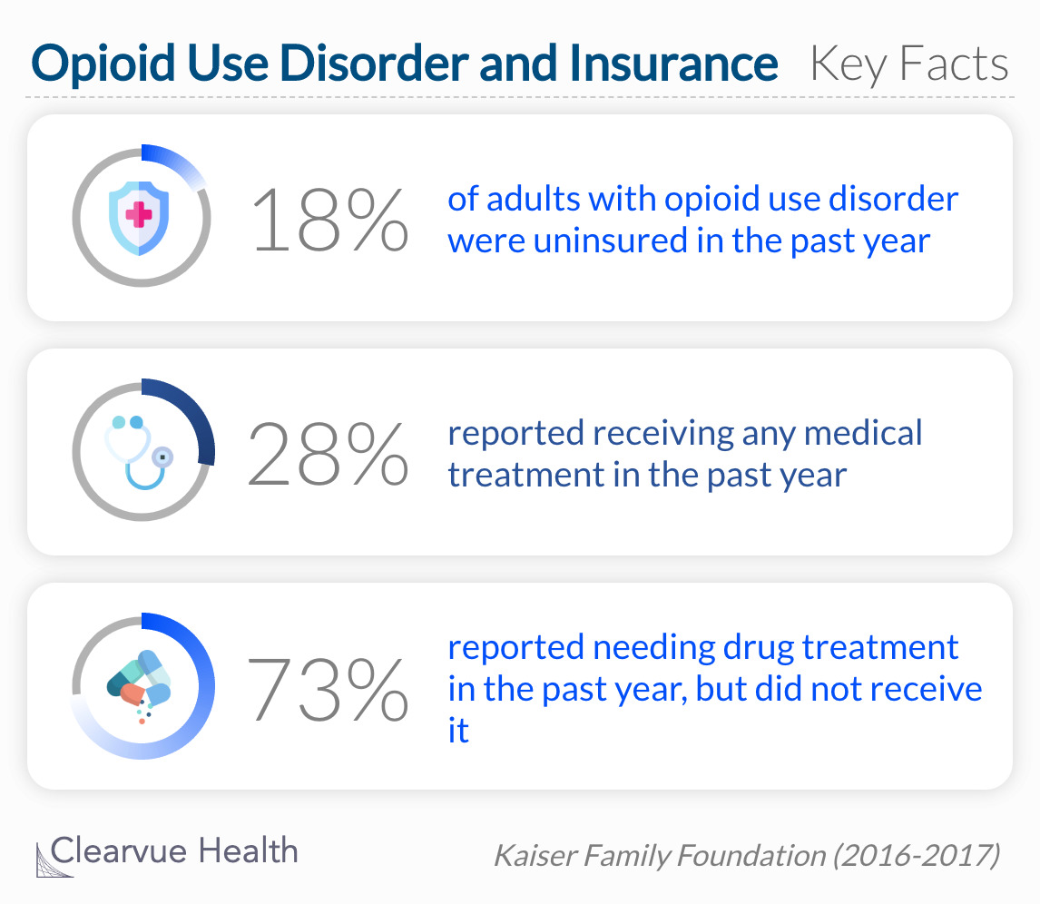 1 in 5 adults with opioid use disorder are not insured.
