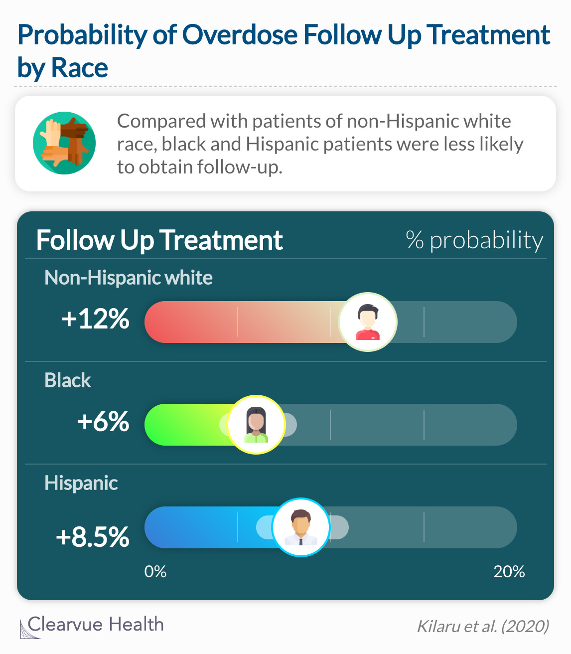 Compared with patients of non-Hispanic white race, black and Hispanic patients were less likely to obtain follow-up.