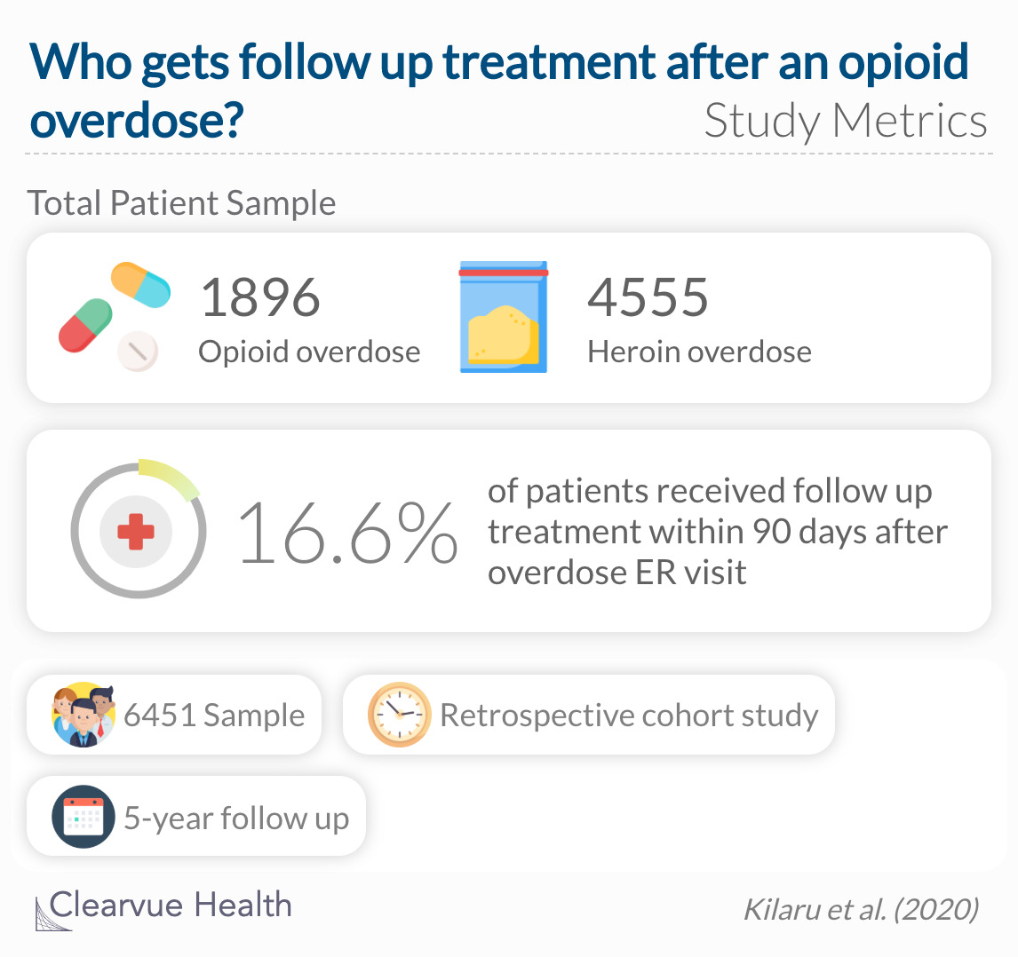 For all patients in the study cohort, 16.6% individuals obtained follow-up treatment in the 90 days following overdose.