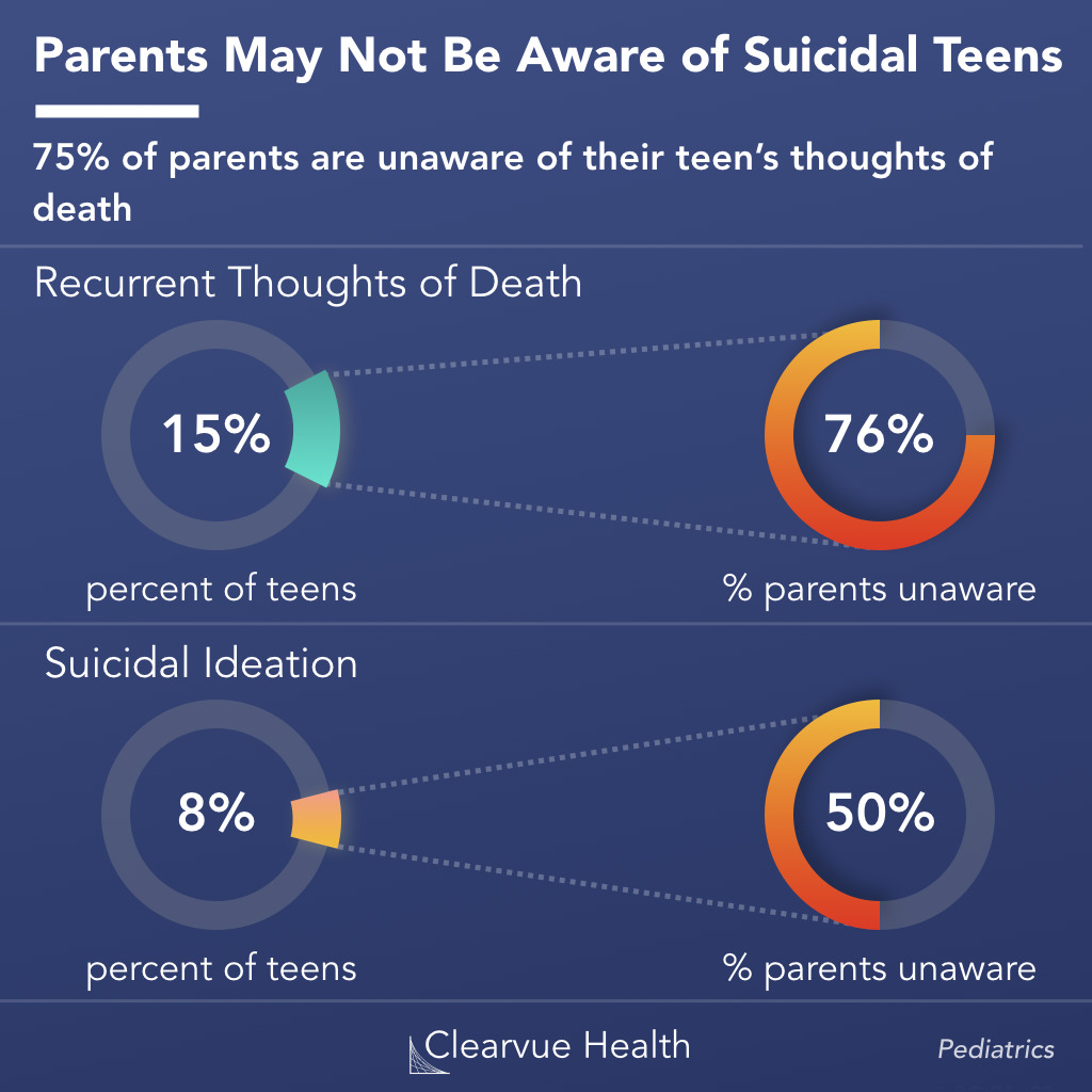 parent knowledge of teen suicidality