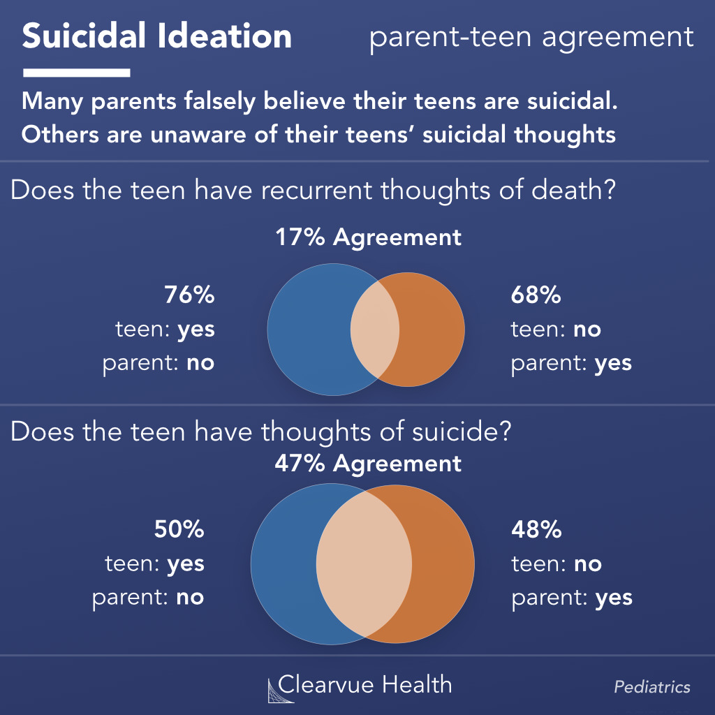 parent and teen agreement over suicidal ideation