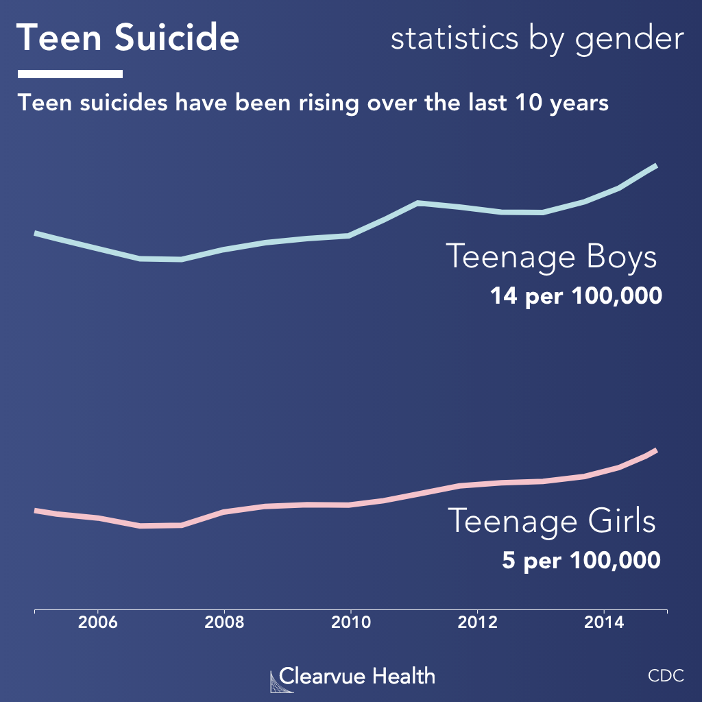 Suicide statistics for Teenagers