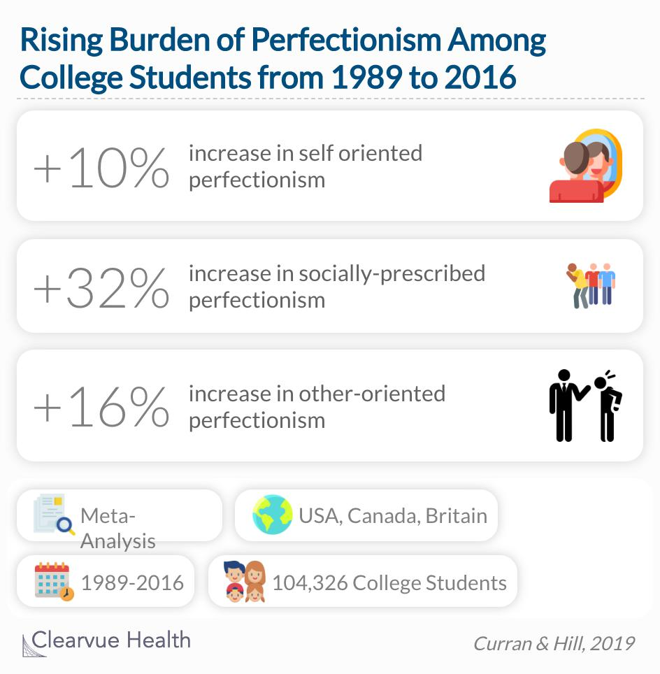 Rates of perfectionism have risen among college students since 1989.