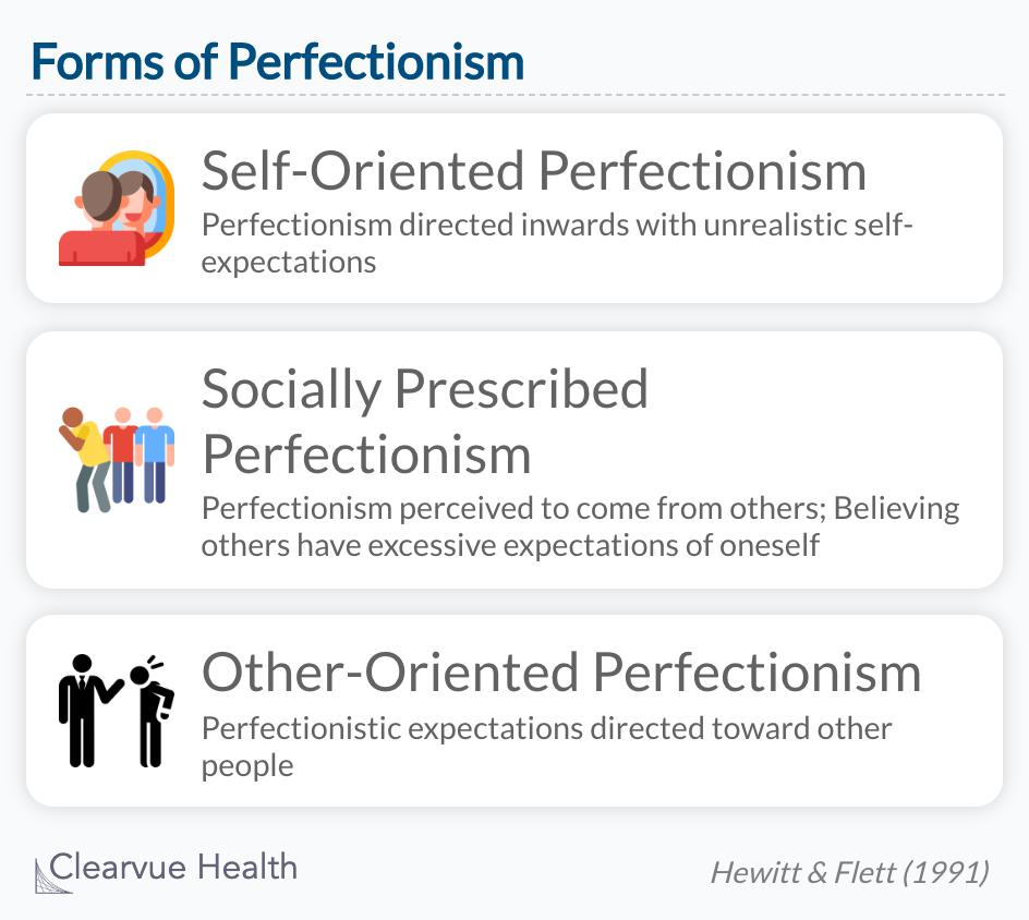 The Three forms of Perfectionism are self-oriented perfectionism, socially prescribed perfectionism, and other-oriented perfectionism.