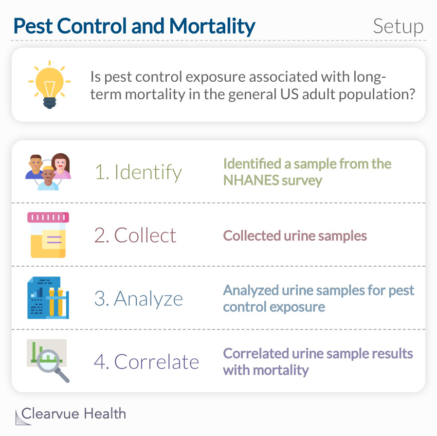 Is pest control exposure associated with long-term mortality in the general US adult population?