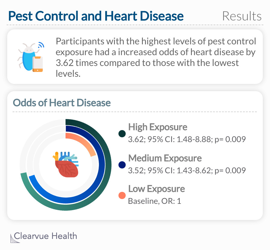 Participants with the highest levels of pest control exposure had a increased odds of heart disease by 3.62 times compared to those with the lowest levels.