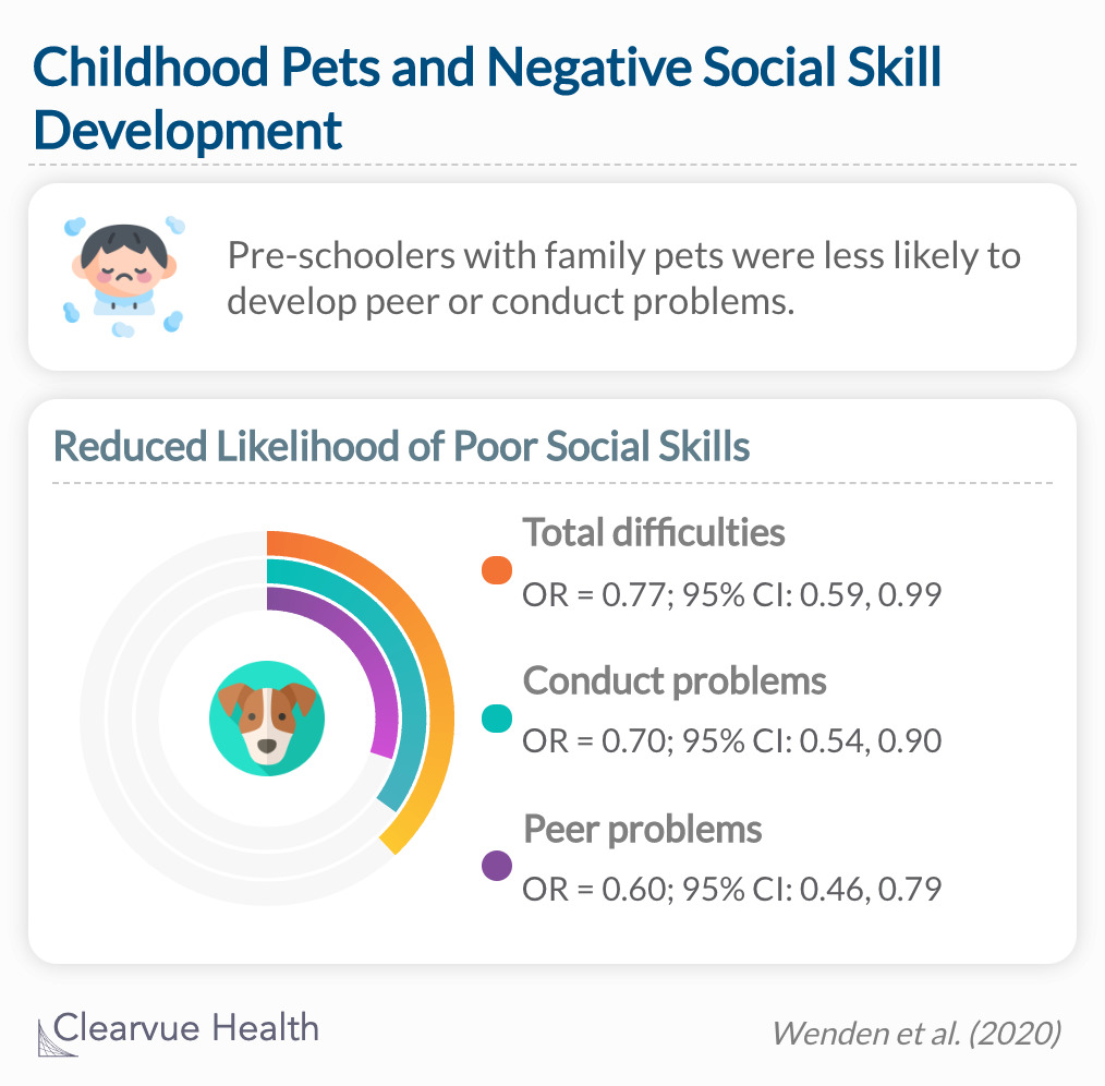 Pet ownership reduces the odds of developing problem behaviors