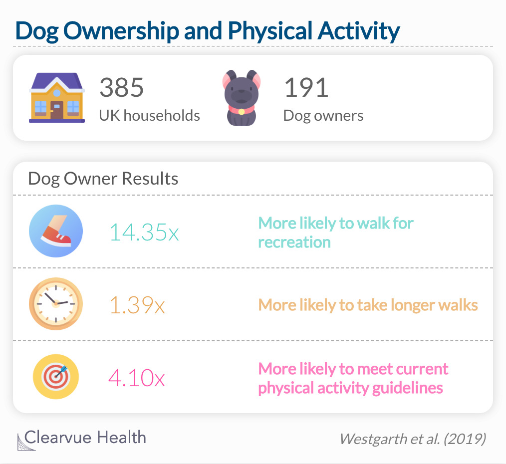 Childhood with family pets are more likely to meet physical education standards.
