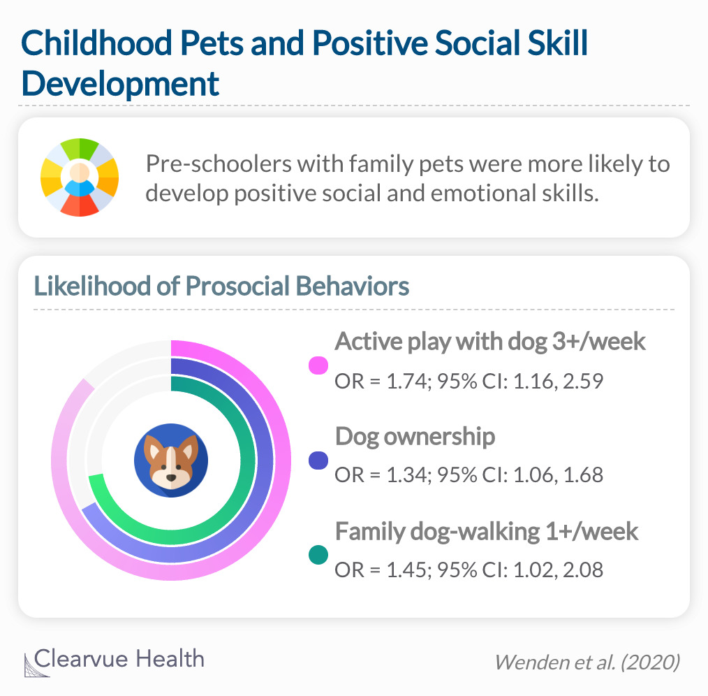 Pet ownership promotes positive social still development