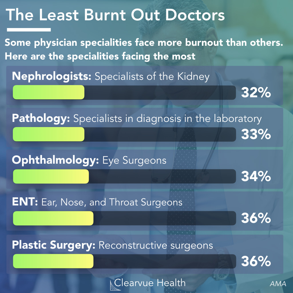 Least burned out physician specialties 2019