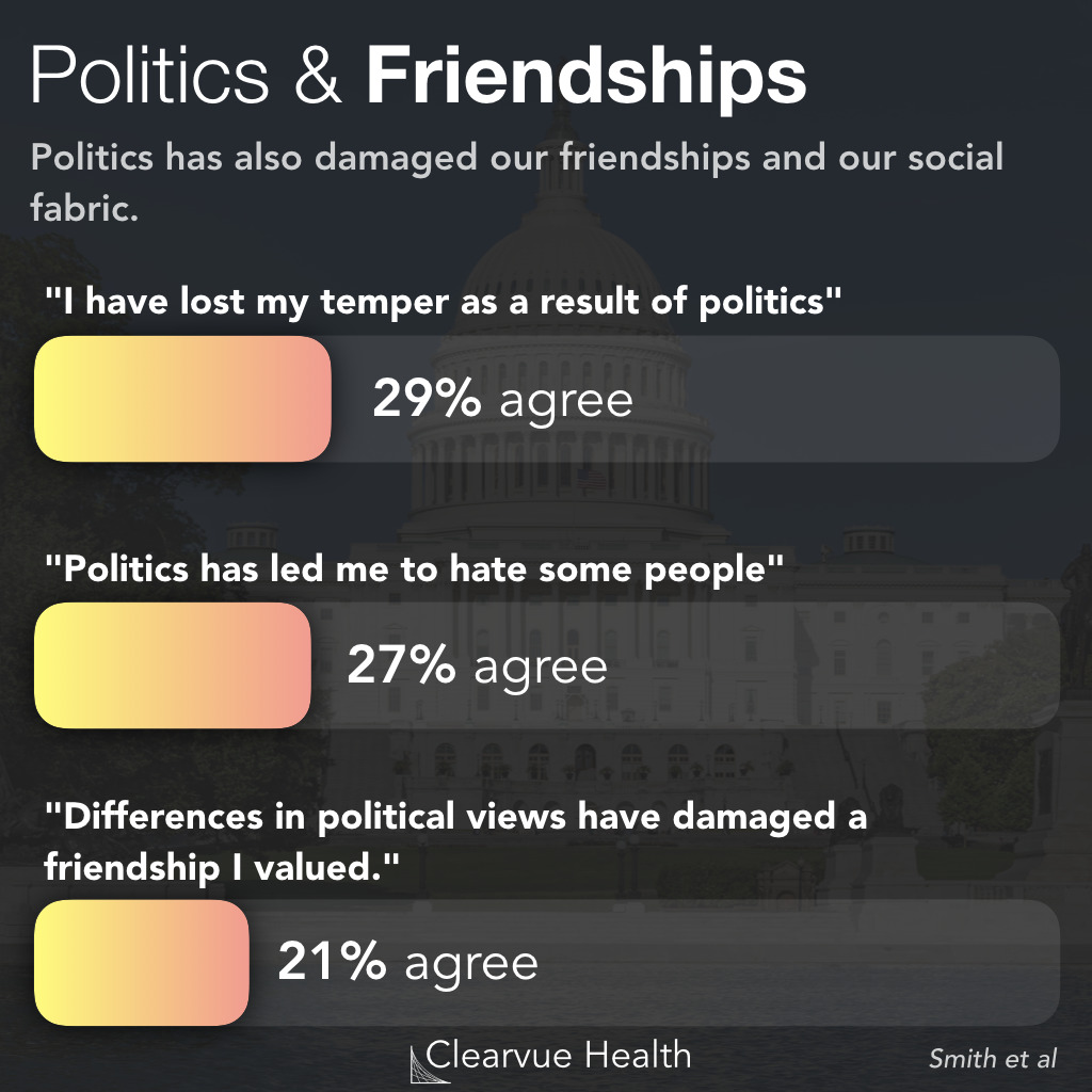 Effects of Politics on Society and Friendships