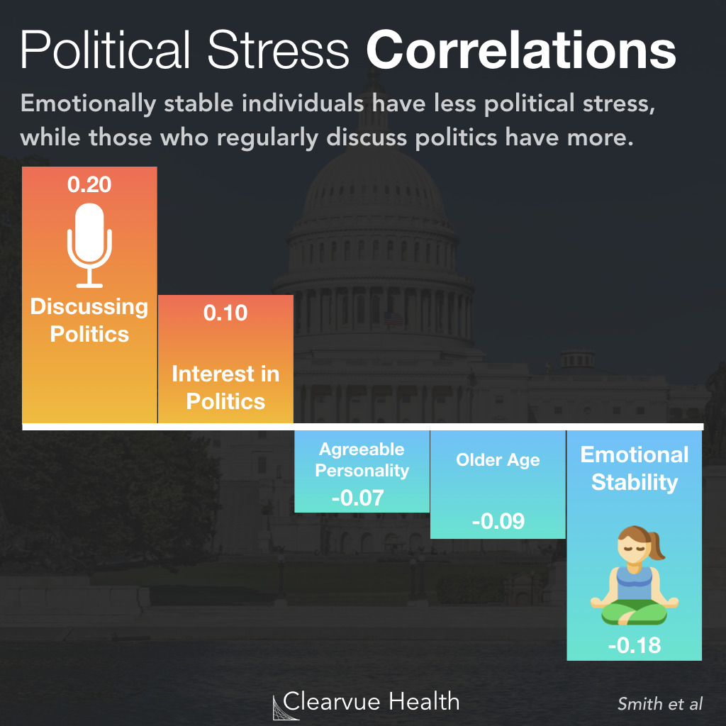 Risk Factors for Political Stress
