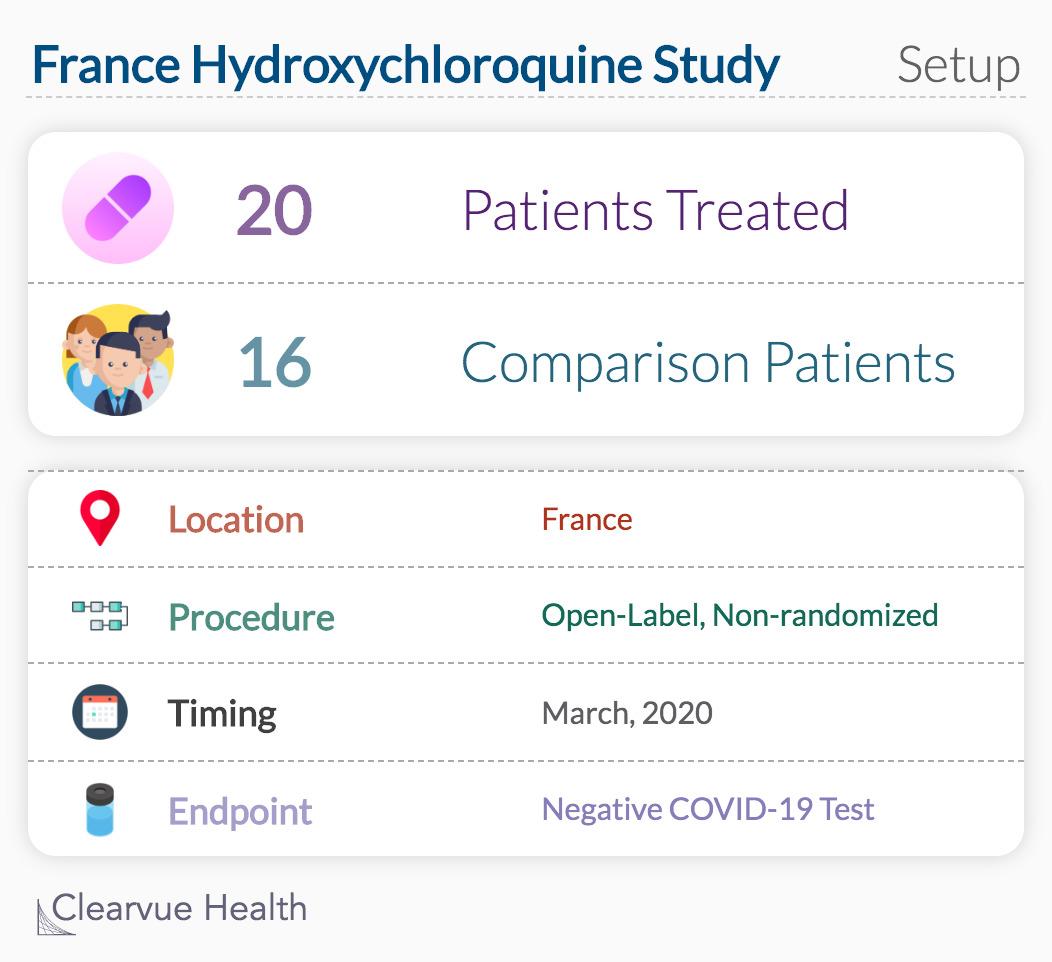 France Hydroxychloroquine Study Setup