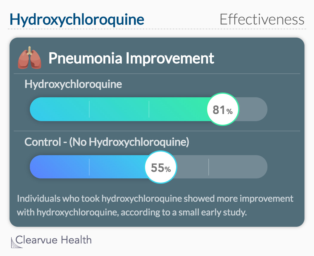 Hydroxychloroquine Effectiveness