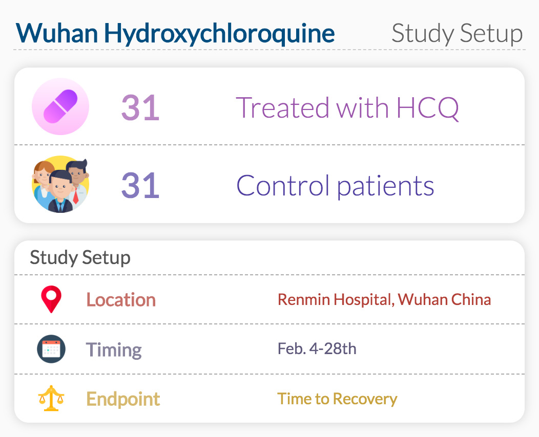 Wuhan Hydroxychloroquine Study Setup
