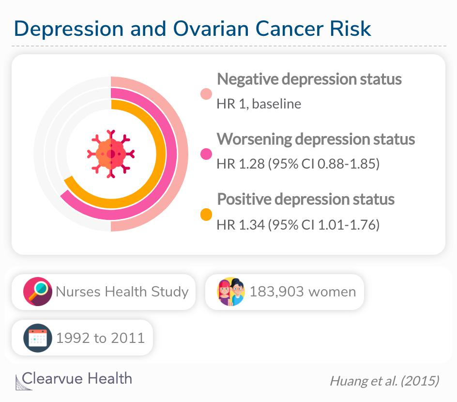 Depression may be associated with a modestly increased risk of ovarian cancer.