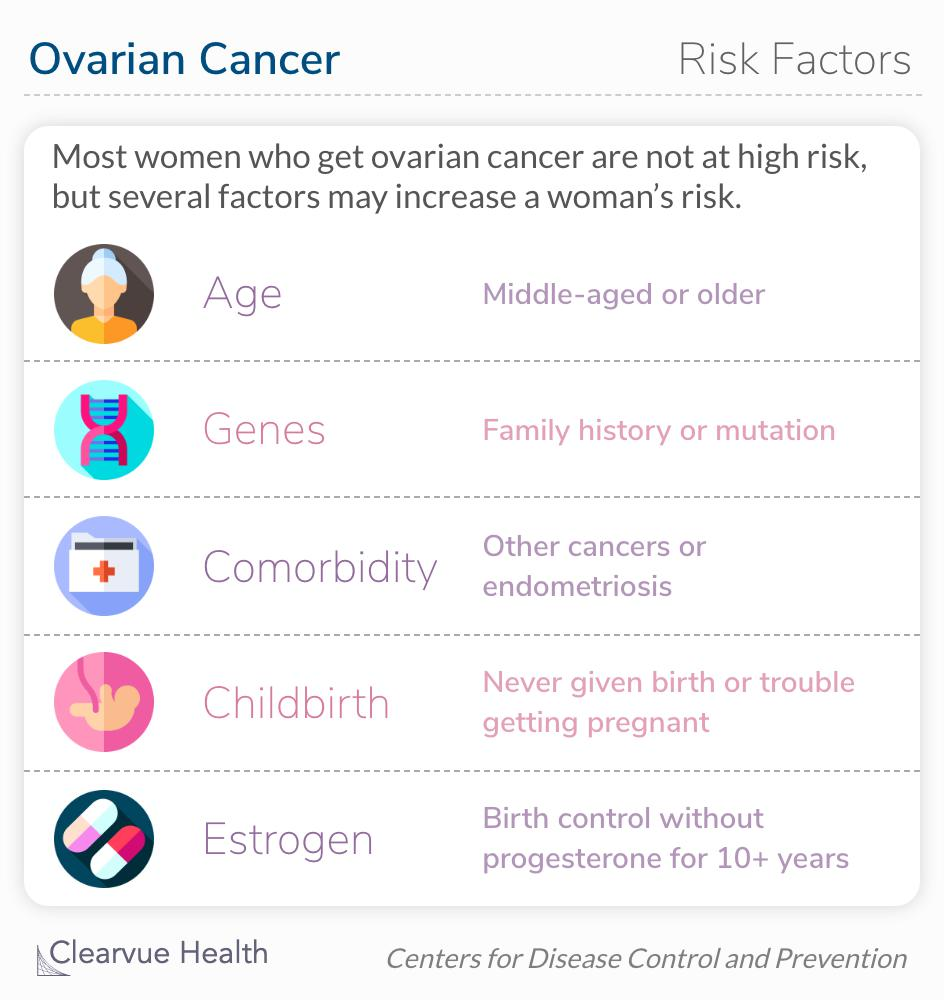 There is no way to know for sure if you will get ovarian cancer. Most women get it without being at high risk. However, several factors may increase a woman's risk of ovarian cancer.