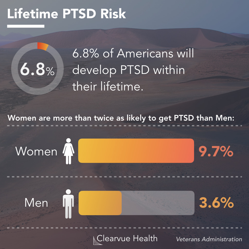 PTSD Risk in Men vs Women