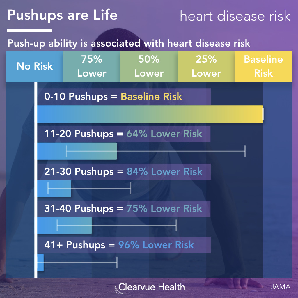 Risk Chart for Pushups and Heart Disease Risk