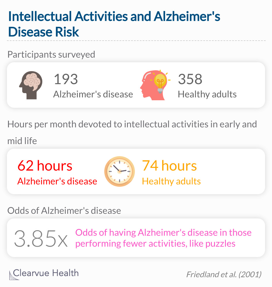 The healthy participants were more active in all activity types during midlife than participants with probable or possible Alzheimer's disease.