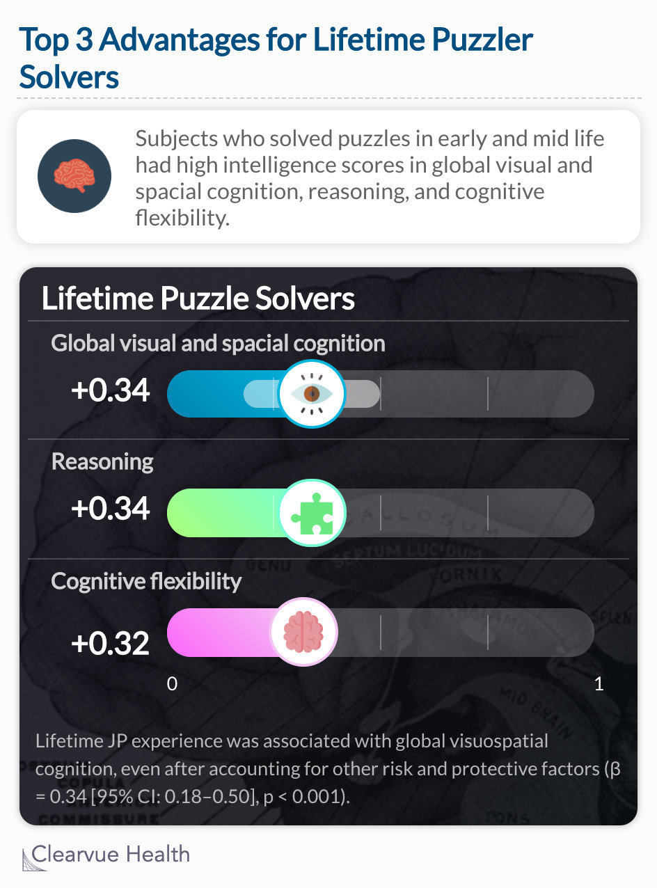 Lifetime puzzle experience was associated with global visuospatial cognition, even after accounting for other risk and protective factors (β = 0.34 [95% CI: 0.18–0.50], p < 0.001).
