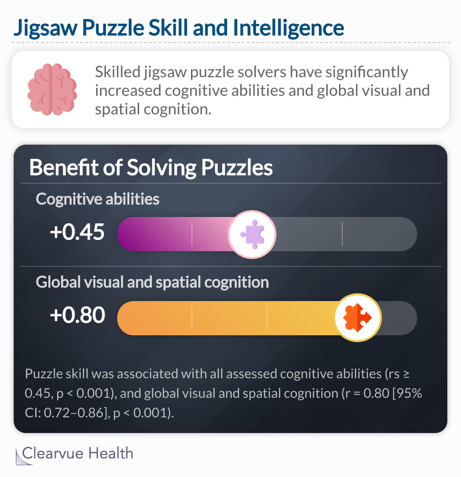 Puzzle skill was associated with all assessed cognitive abilities (rs ≥ 0.45, ps < 0.001), and global visuospatial cognition (r = 0.80 [95% CI: 0.72–0.86], p < 0.001).