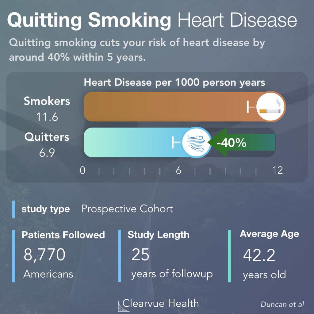Reduction of Heart Disease Risk with Smoking Cessation