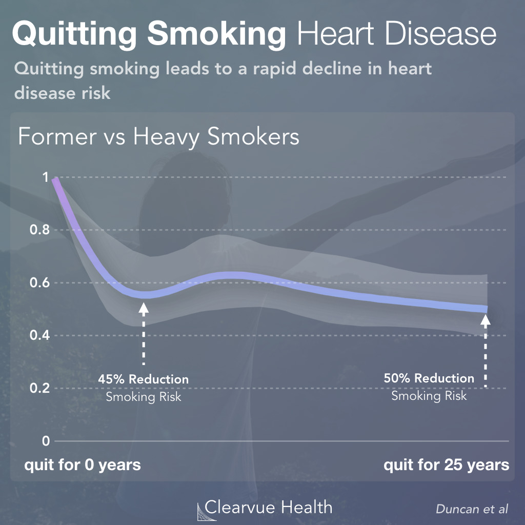 Statistics on Smoking Cessation & Heart Disease
