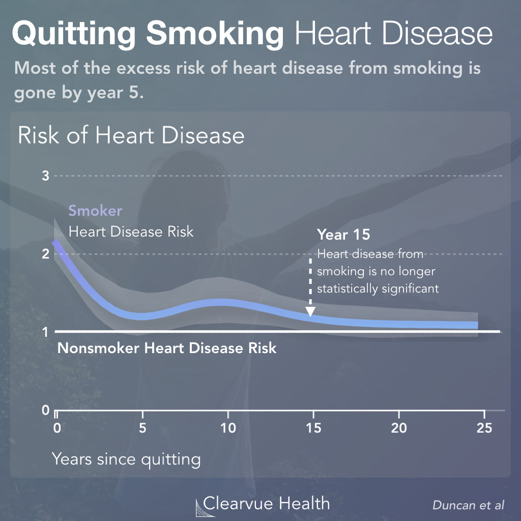 Heart Disease Risk in Former Smoker vs Never Smokers