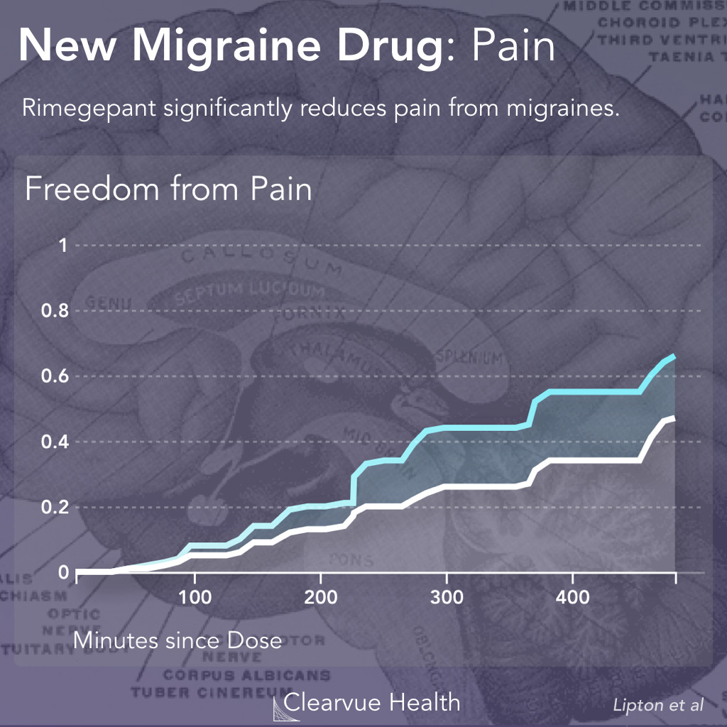 Rimegepant and Migraine Pain