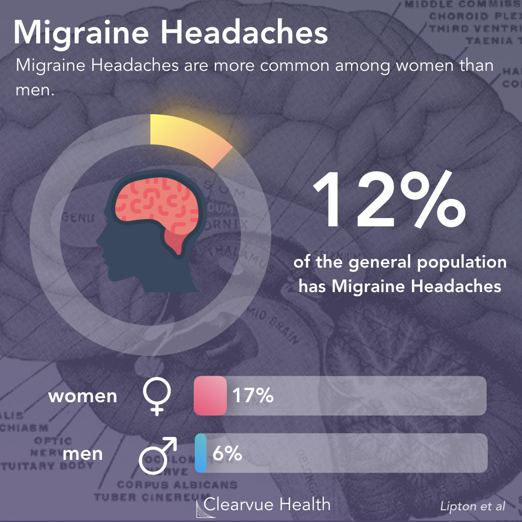 Why Migraines Matter