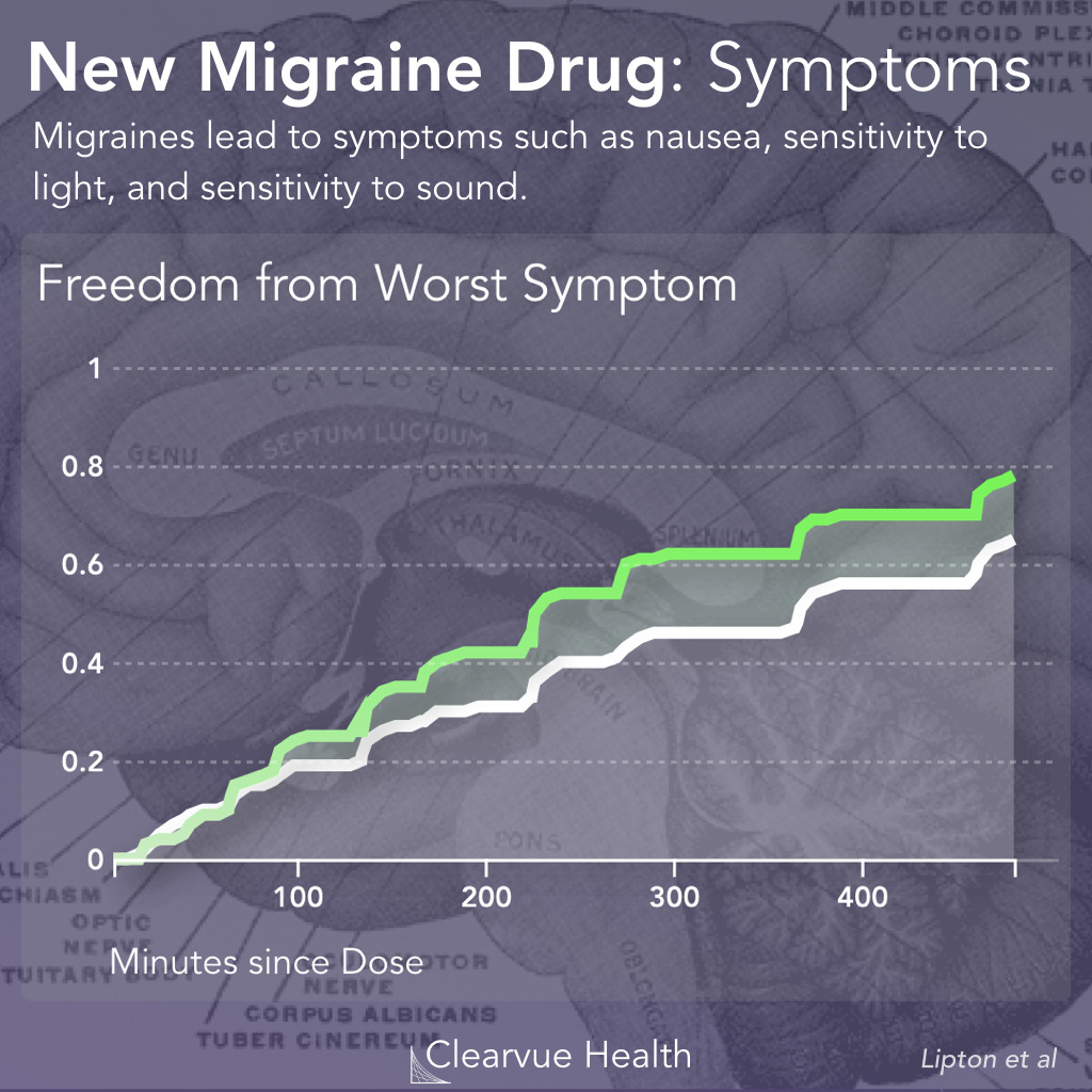 Rimegepant and Migraine Symptoms