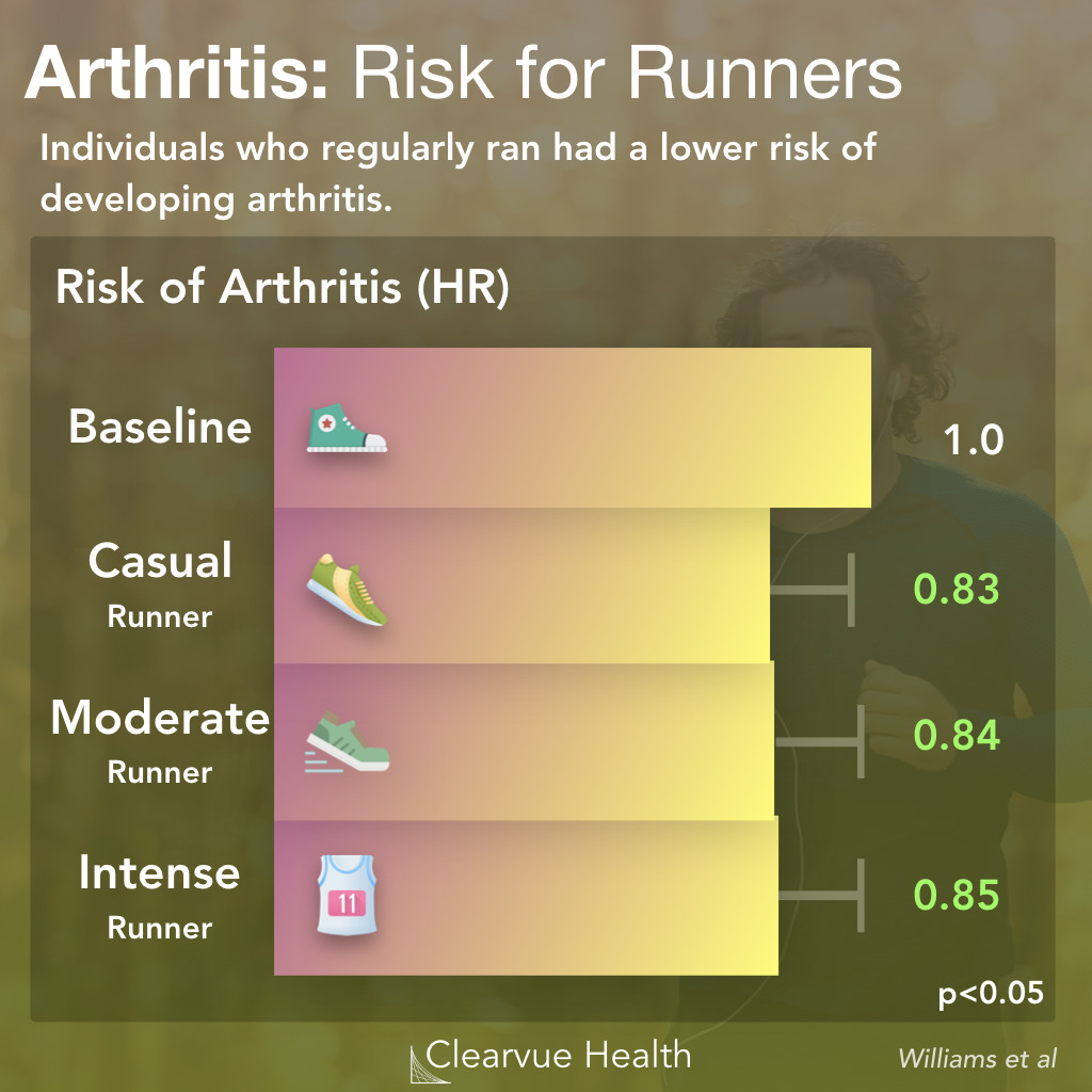 The Risk of Arthritis for Runners