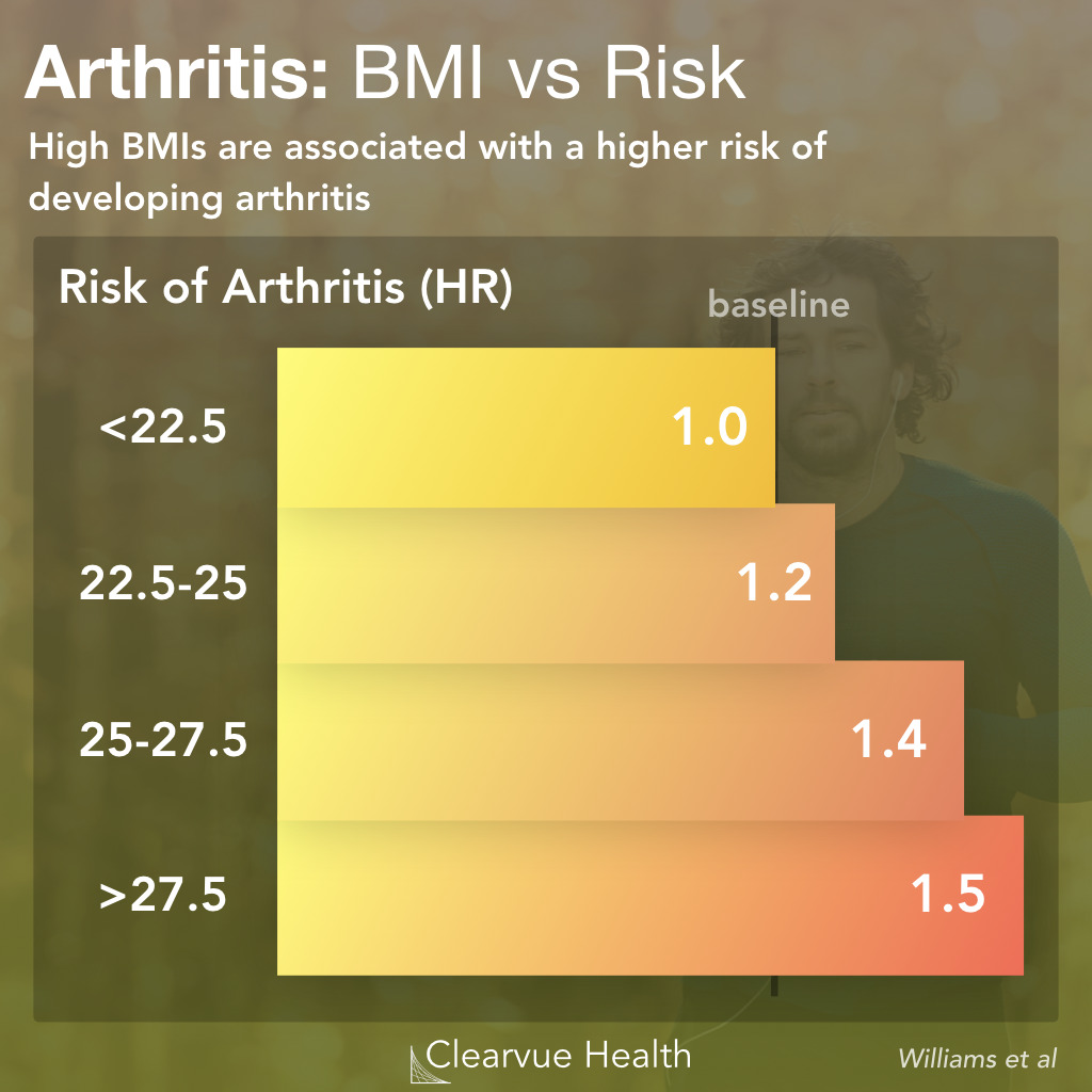 Arthritis Risk by BMI & Weight