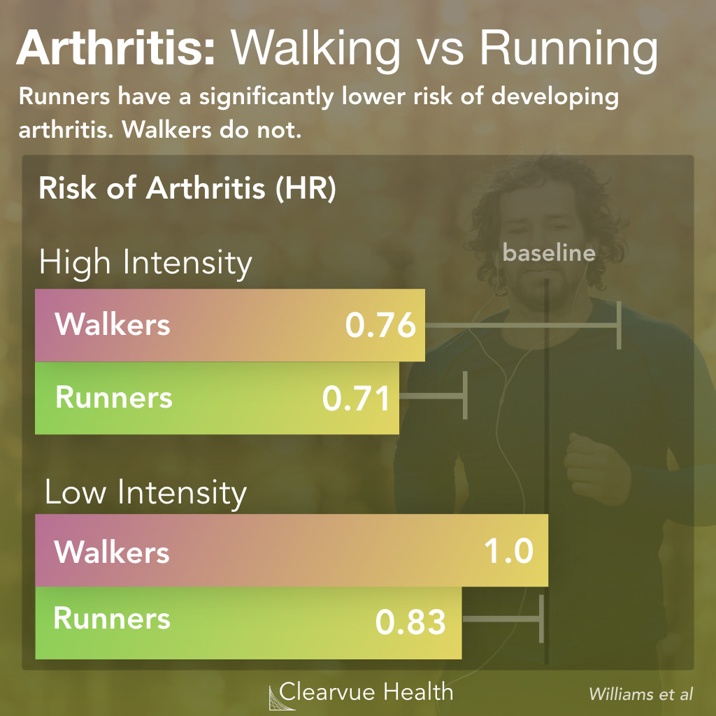 Walking vs Running & Arthritis Risk
