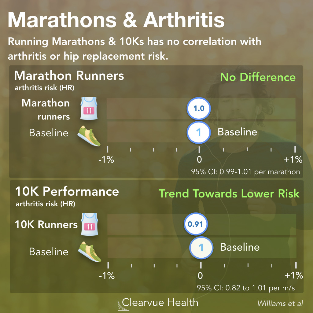 Arthritis Risk for Marathon and 10K Runners