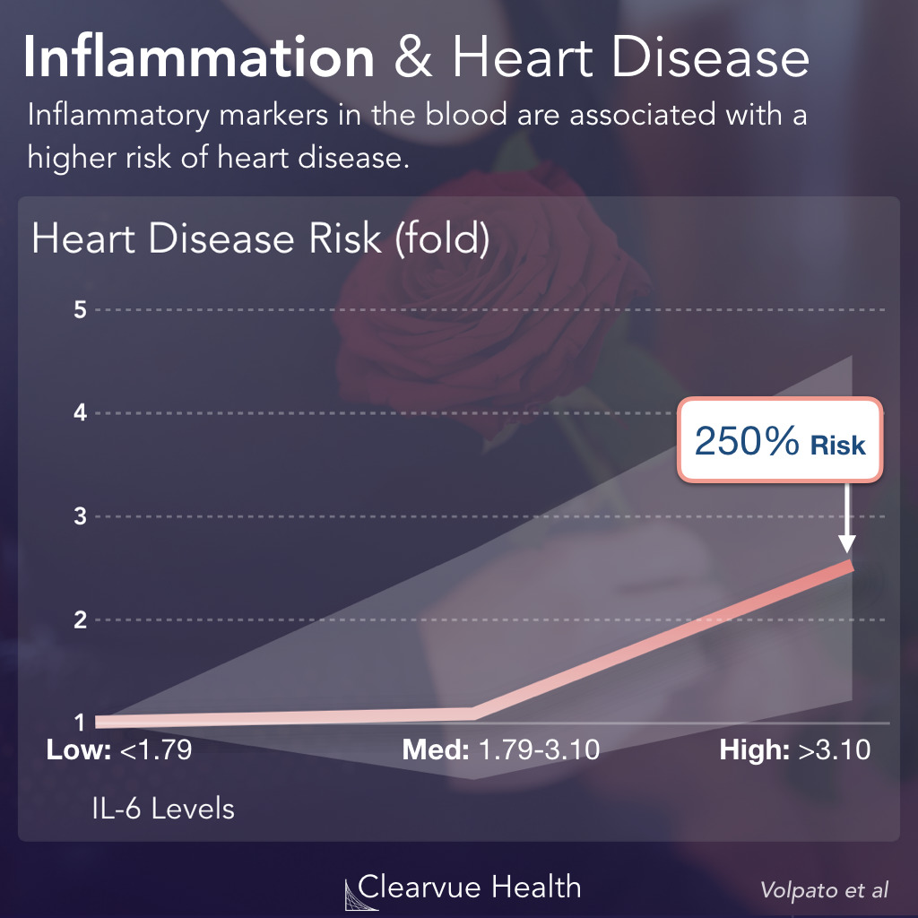 Inflammation & Heart Attacks