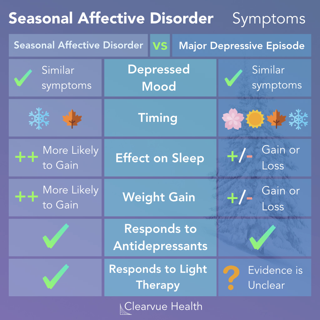 Symptoms of Seasonal Affective Disorder vs Depression