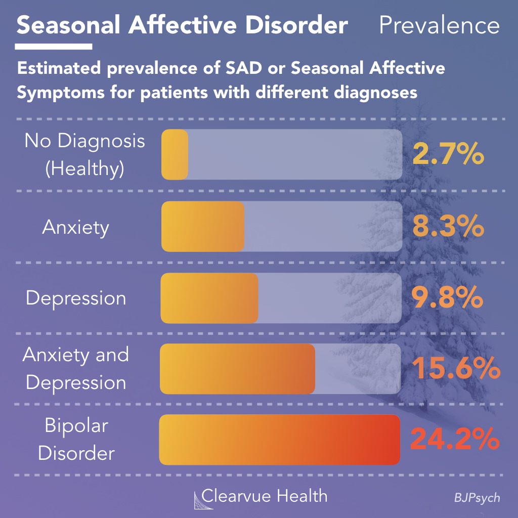 Statistics on Seasonal Affective Disorder