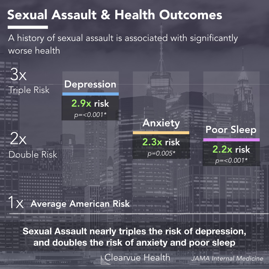 The effects of sexual assault on health