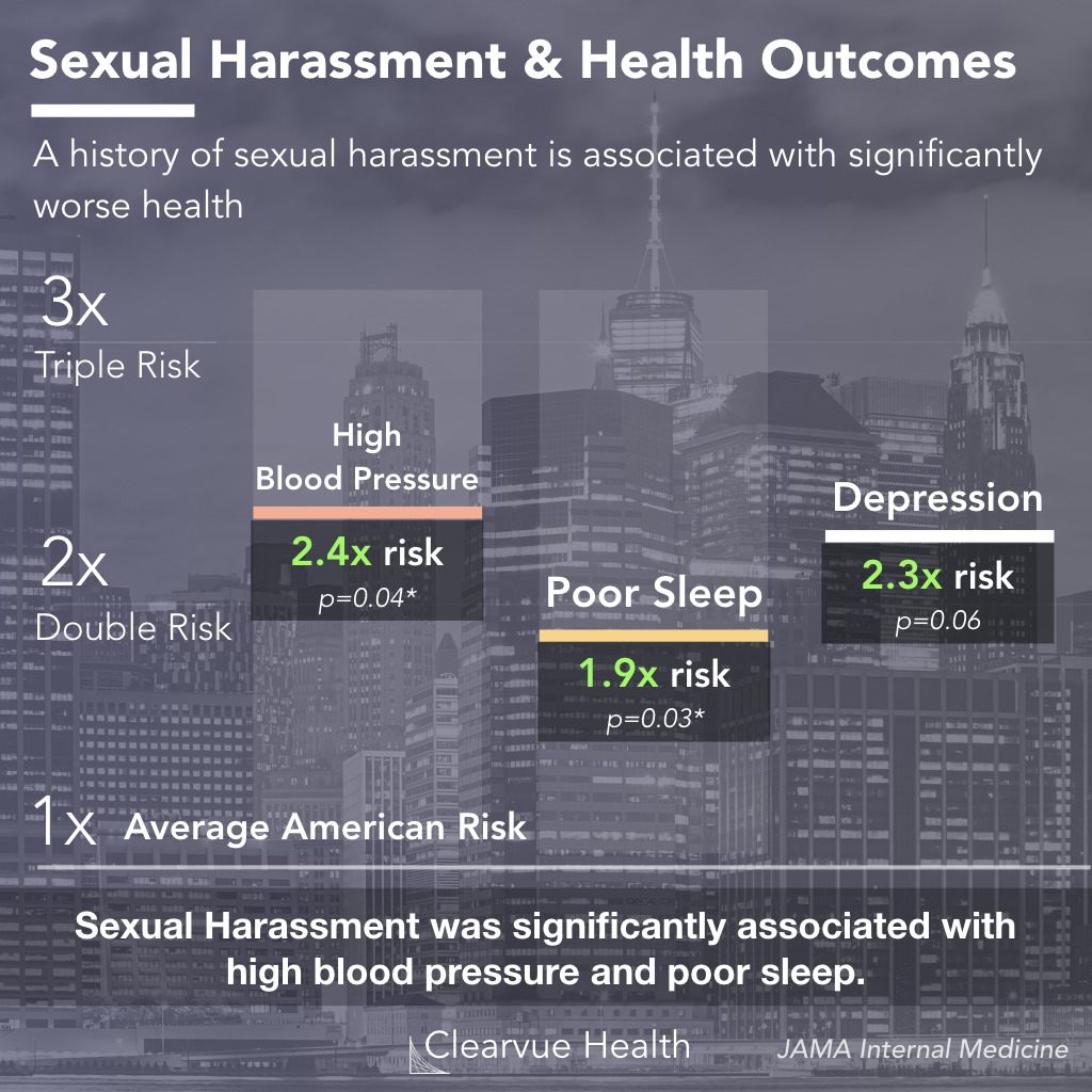 The effects of workplace sexual harassment on health
