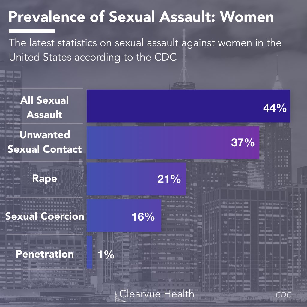 Data on sexual assault in women as of 2019
