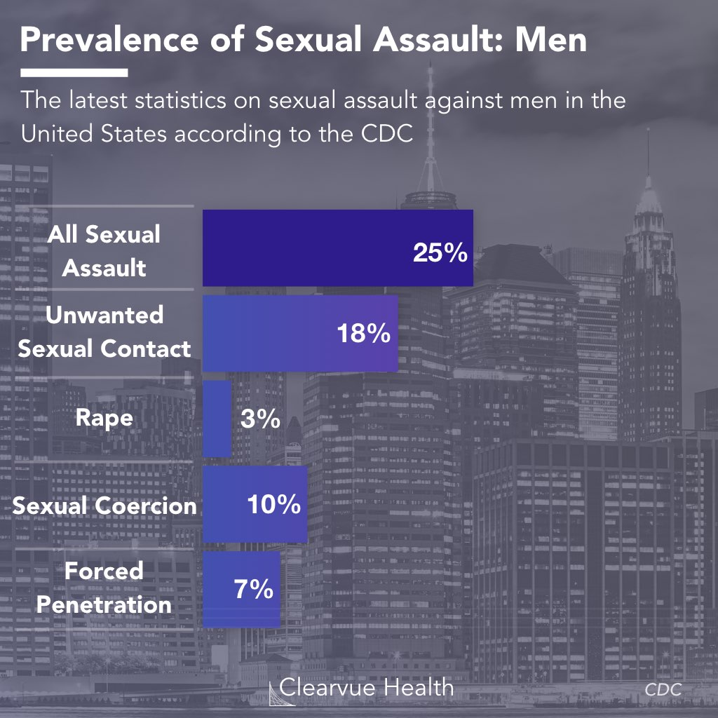 Data on sexual assault in men as of 2019