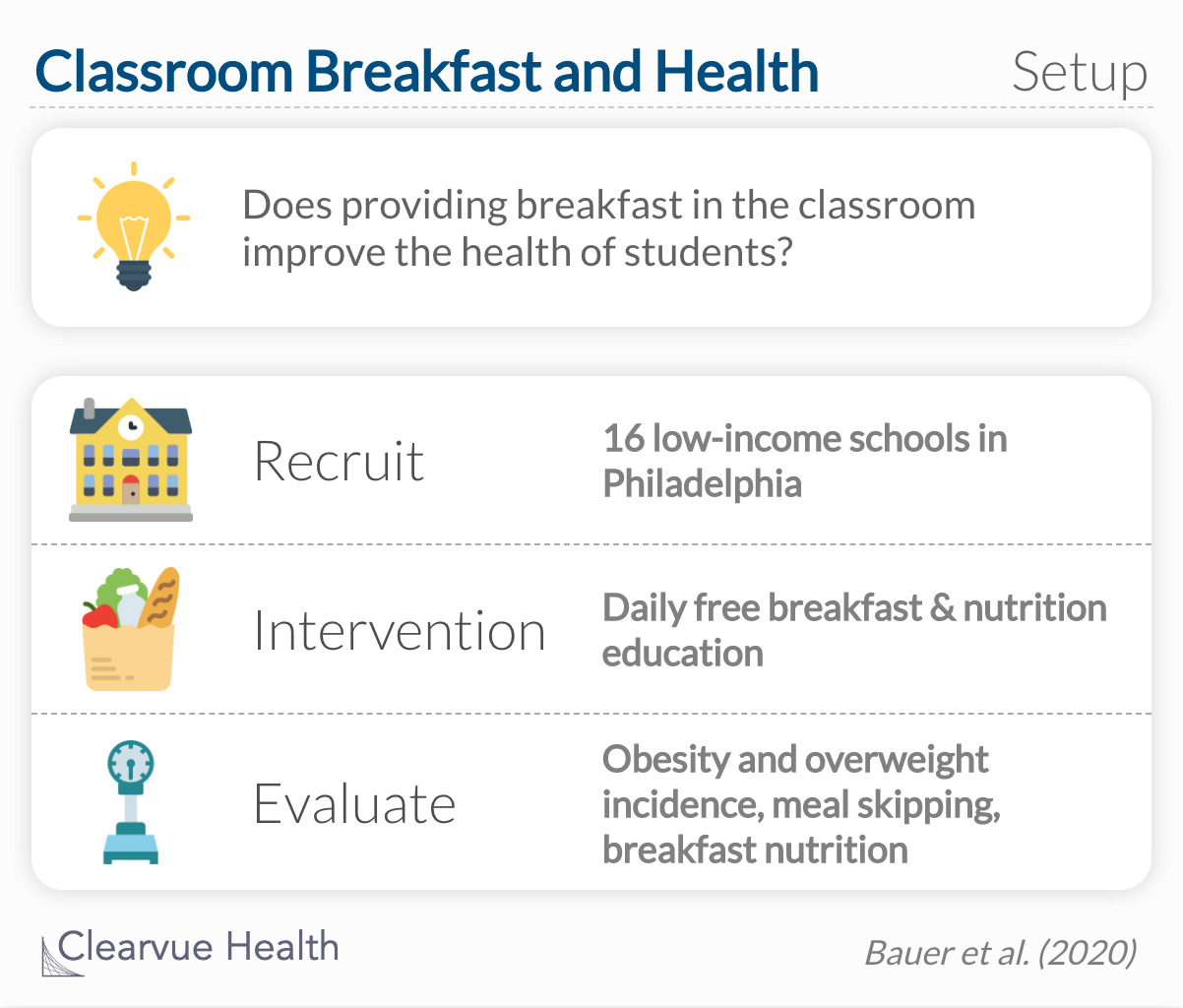 does providing breakfast in the classroom improve the health of students?