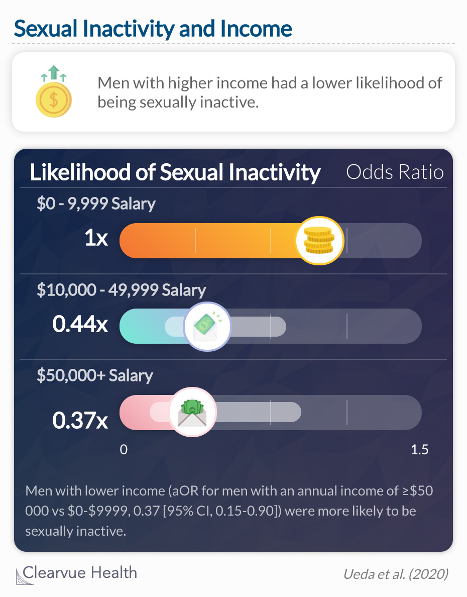 Men with higher income had a lower likelihood of being sexually inactive.