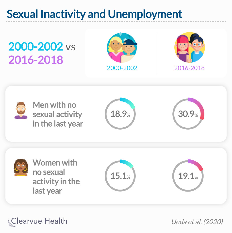 Men with lower income and with part-time or no employment were more likely to be sexually inactive