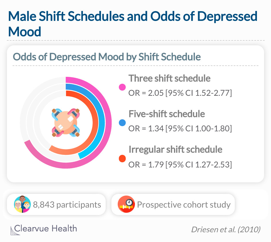 This study showed that different work schedules and working hours are associated with depressed mood.