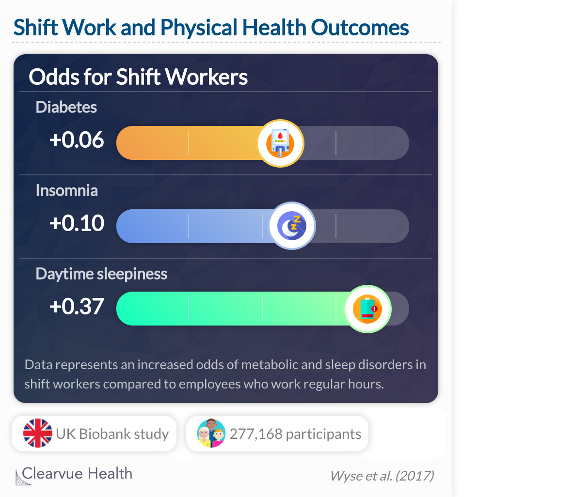 Shiftwork was independently associated with multiple indicators of poor health and well being, despite higher physical activity, and even in shiftworkers that did not work nights.