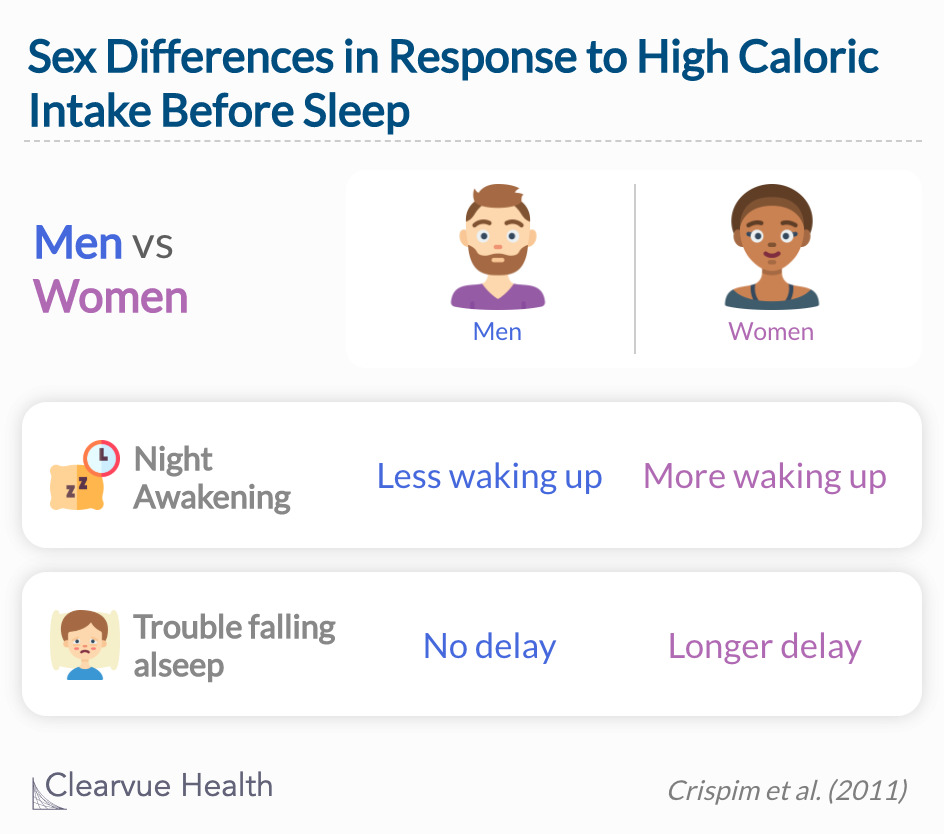 Women and men had different experiences with insomnia after high caloric intake before bed