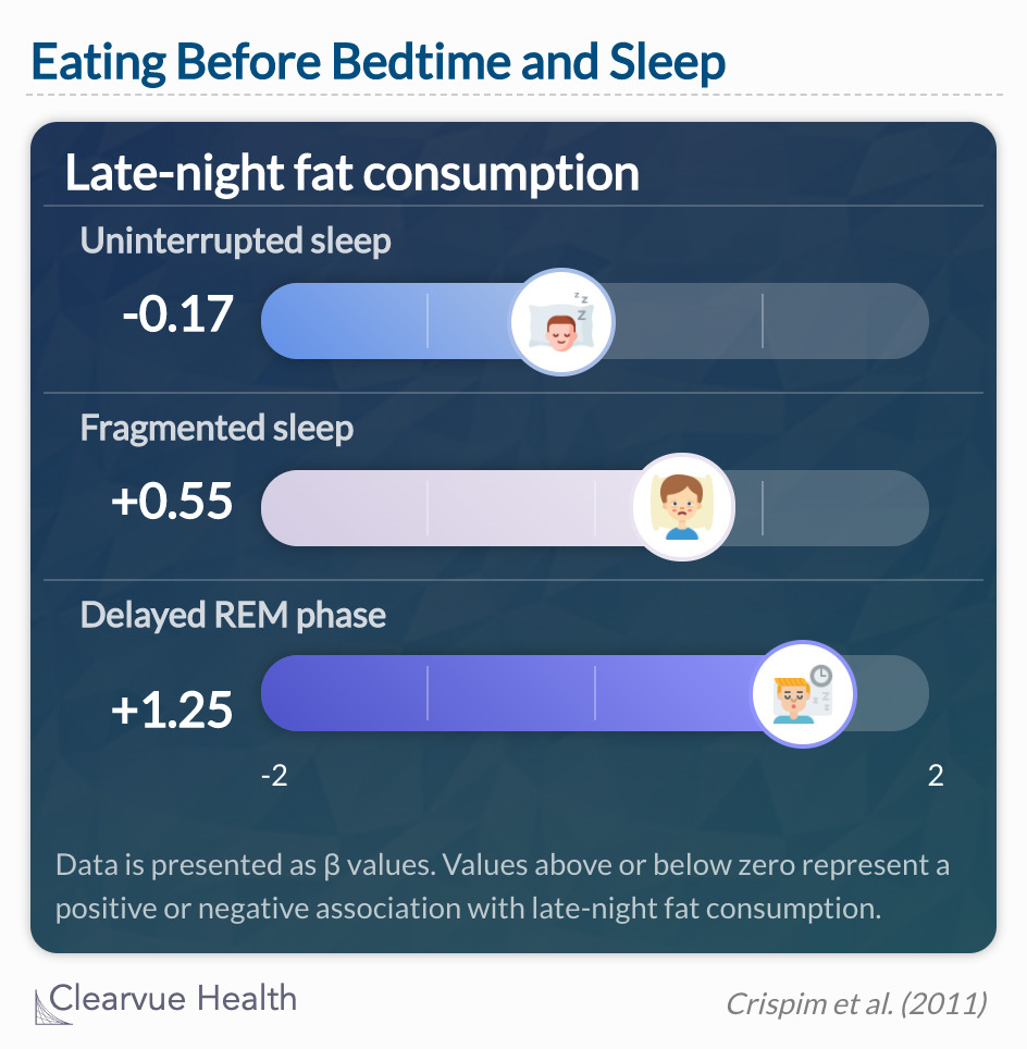 Food intake during the nocturnal period is correlated with negative effects on the sleep quality of healthy individuals.